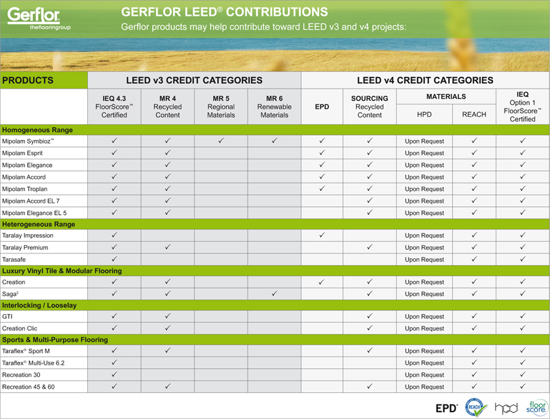 Gerflor LEED Contributions